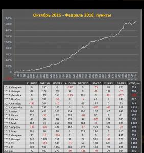 Красивая статистика, но не имеет ничего общего с реальностью