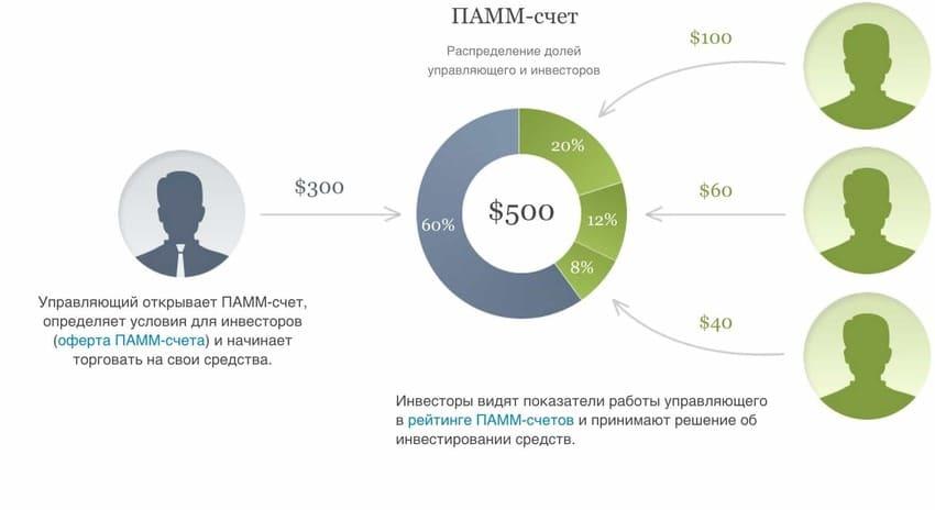 Структура ПАММ счета и кто его участники. Детально разбираем ПАММ сервис, чтобы инвестировать деньги с умом