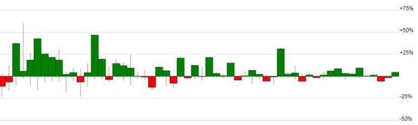 Доходность счета по месяцам Lucky Pound (Breakout trading)