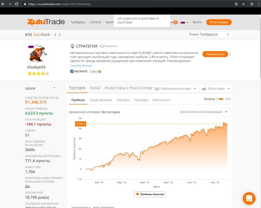 Привлечь инвестиции можно и через ZuluTrade, но опять же надо уметь прибыльно торговать и открыть брокерский счет у проверенного брокера