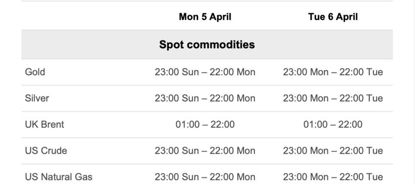 Расписание биржевых торгов на споте 5 и 6 апреля 2021 года
